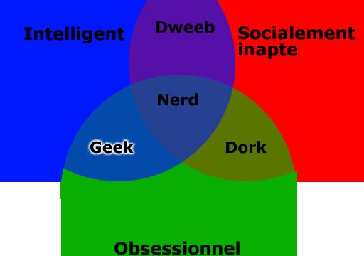 Diagramme de Venn pour déterminer si vous êtes Geek, Nerd, Dork ou Dweeb. Addapté par Guillaume de GangdeGeeks.com et inspiré de http://www.buzzfeed.com/scott/nerd-venn-diagram