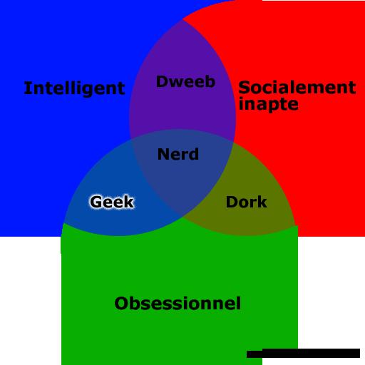 Venn Diagram Nerd Dweeb Search For Wiring Diagrams