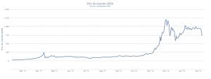 Bitcoin Prix du marché USD, 9 février 2014