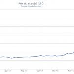 Bitcoin Prix du marché USD 2014-02-26