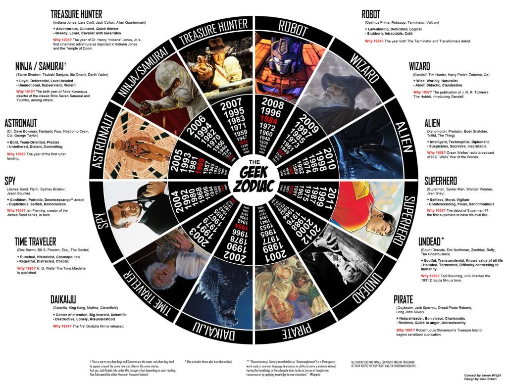 La deuxième version du Zodiaque Geek (Zodiac Geek V2)