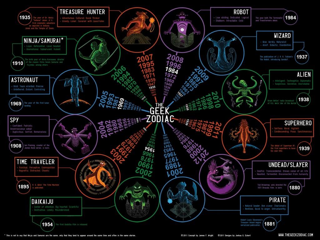 Quatrième et dernière version du Zodiaque Geek